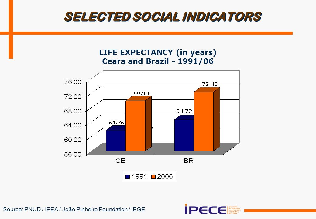 SELECTED SOCIAL INDICATORS Source: PNUD / IPEA / João Pinheiro Foundation / IBGE LIFE EXPECTANCY (in years) Ceara and Brazil /06