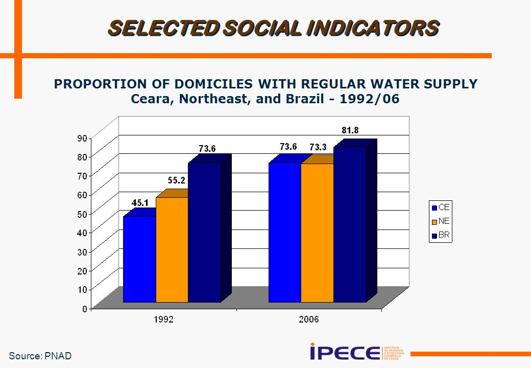SELECTED SOCIAL INDICATORS PROPORTION OF DOMICILES WITH REGULAR WATER SUPPLY Ceara, Northeast, and Brazil - 1992/06 Source: PNAD