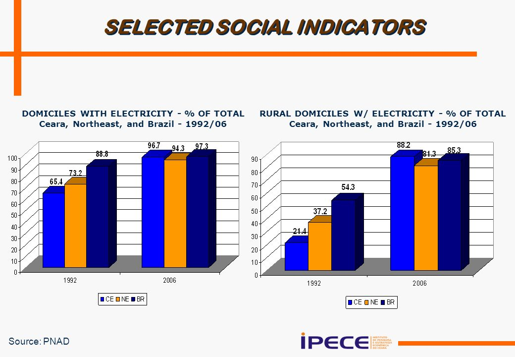 SELECTED SOCIAL INDICATORS DOMICILES WITH ELECTRICITY - % OF TOTAL Ceara, Northeast, and Brazil /06 RURAL DOMICILES W/ ELECTRICITY - % OF TOTAL Ceara, Northeast, and Brazil /06 Source: PNAD