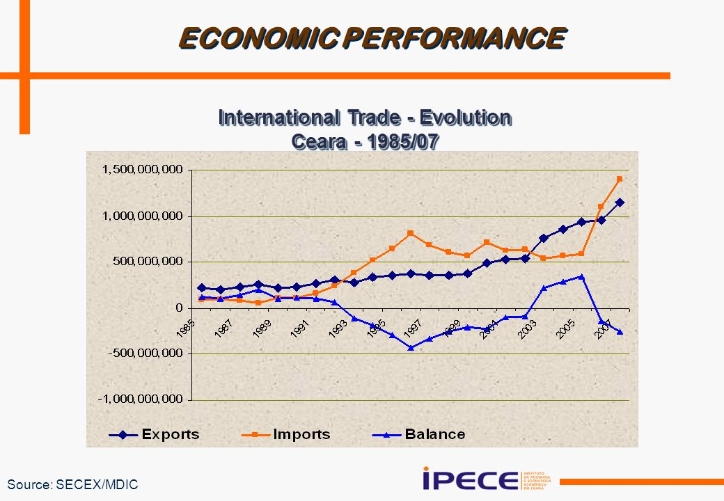 Source: SECEX/MDIC International Trade - Evolution Ceara - 1985/07 International Trade - Evolution Ceara - 1985/07