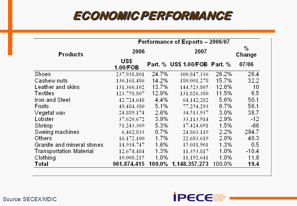 ECONOMIC PERFORMANCE Source: SECEX/MDIC
