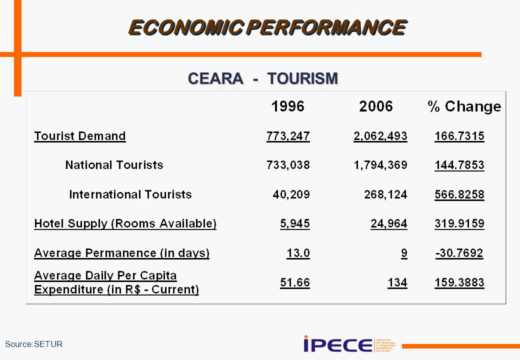 CEARA - TOURISM Source:SETUR ECONOMIC PERFORMANCE