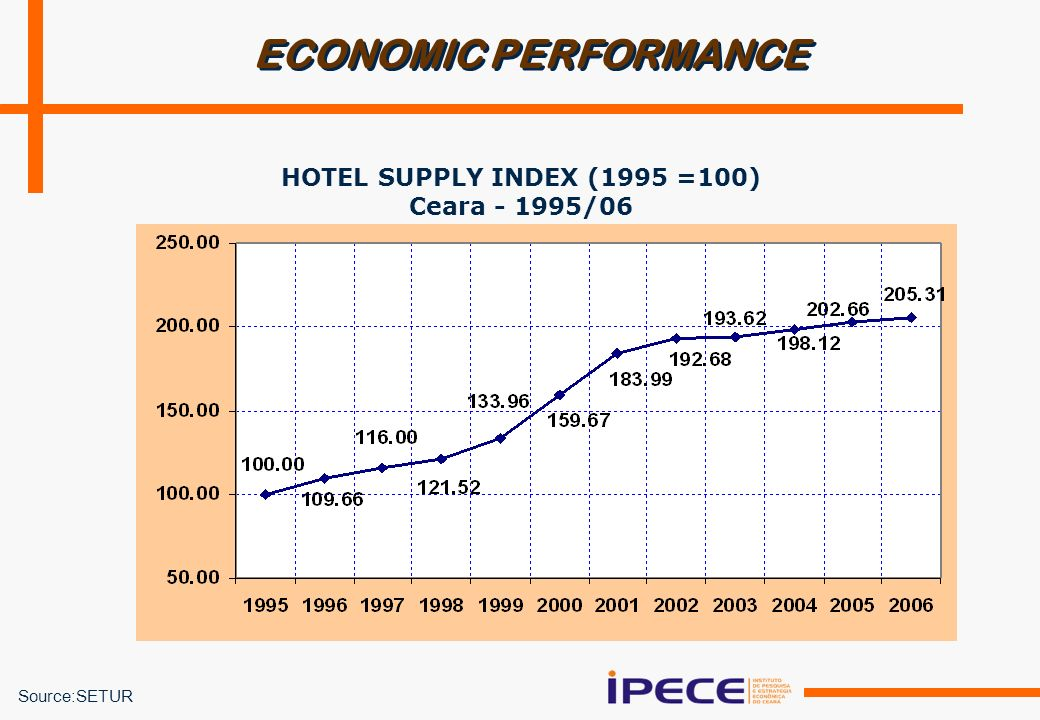 ECONOMIC PERFORMANCE HOTEL SUPPLY INDEX (1995 =100) Ceara - 1995/06 Source:SETUR