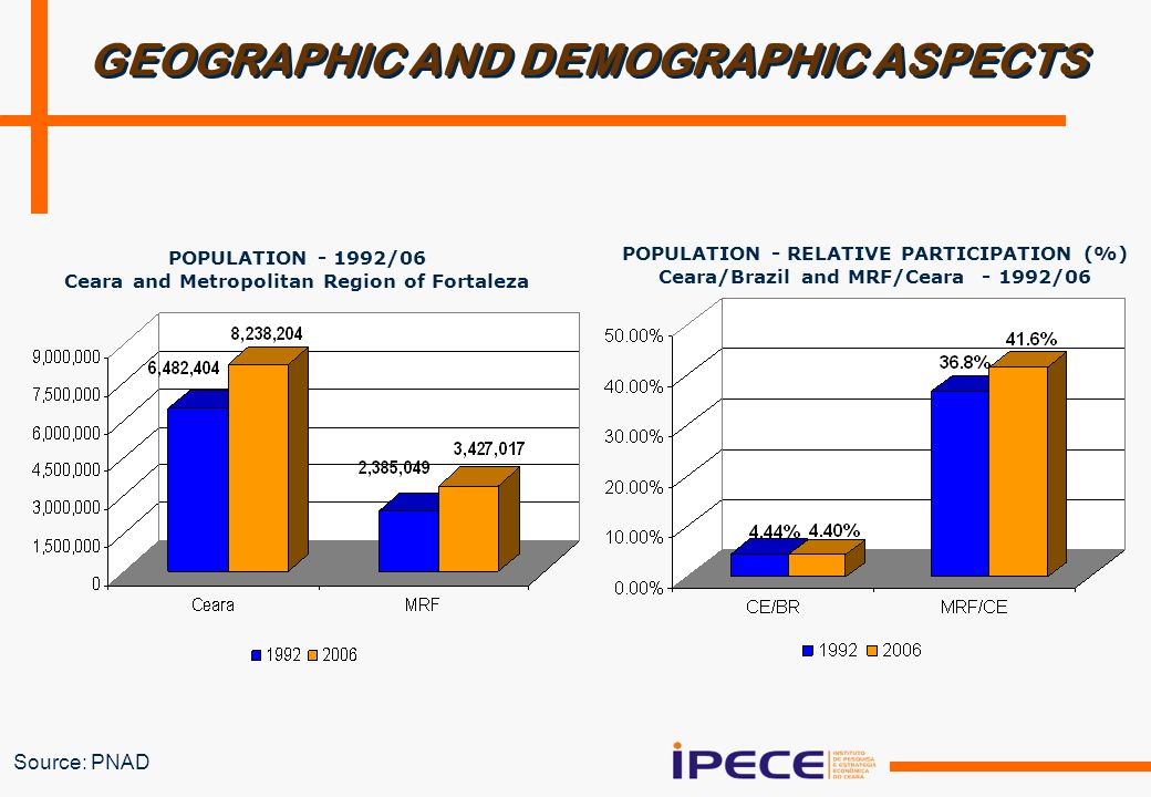 Source: PNAD GEOGRAPHIC AND DEMOGRAPHIC ASPECTS POPULATION /06 Ceara and Metropolitan Region of Fortaleza POPULATION - RELATIVE PARTICIPATION (%) Ceara/Brazil and MRF/Ceara /06