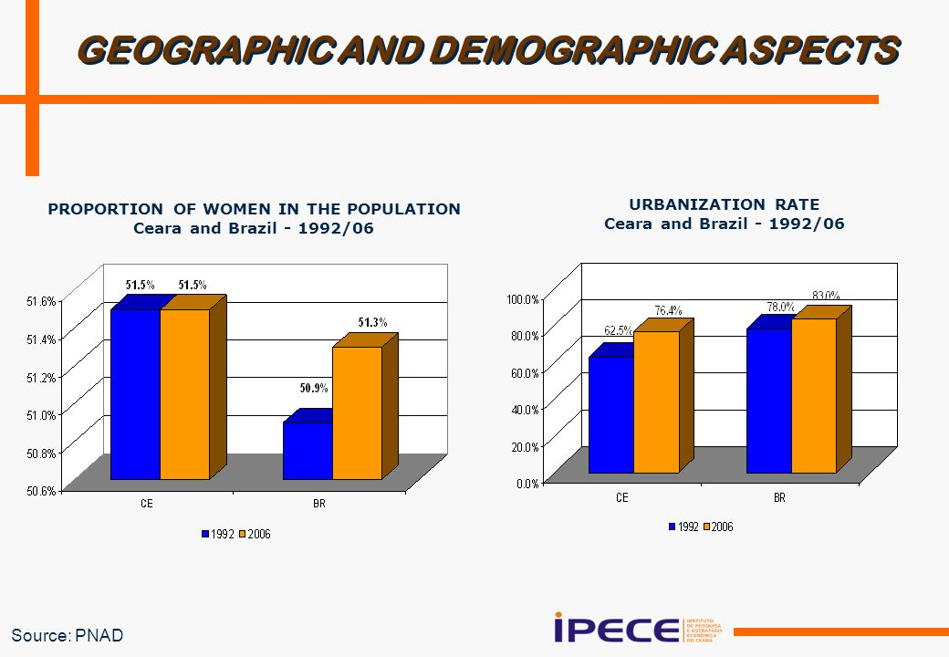 Source: PNAD GEOGRAPHIC AND DEMOGRAPHIC ASPECTS PROPORTION OF WOMEN IN THE POPULATION Ceara and Brazil /06 URBANIZATION RATE Ceara and Brazil /06