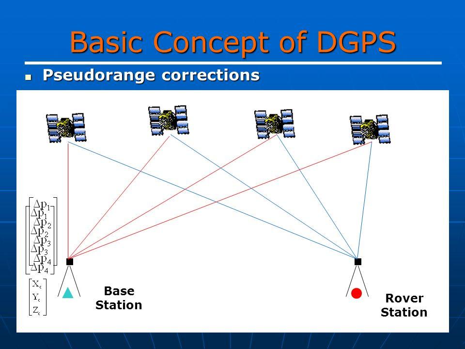 Basic Concept of DGPS Pseudorange corrections Pseudorange corrections Base Station Rover Station