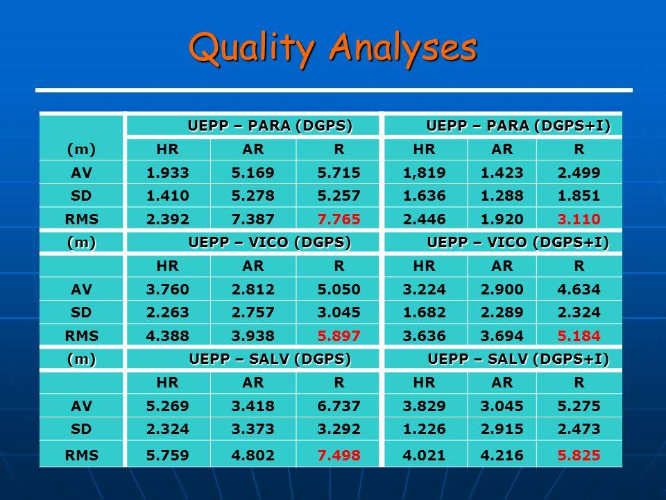 Quality Analyses Figura 2: Estações da RBMC utilizadas nos experimento.