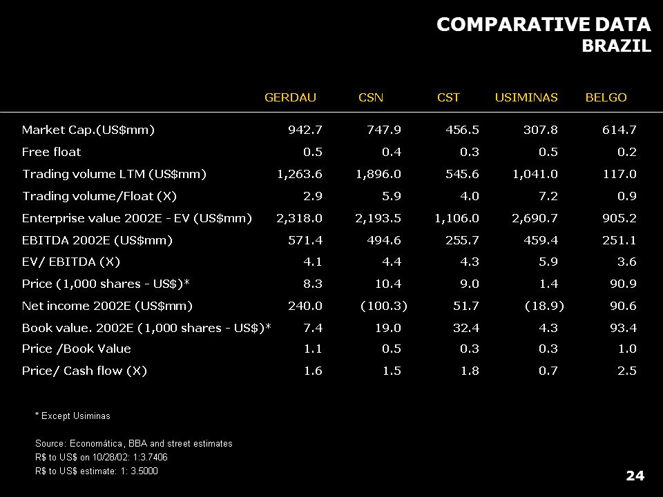 COMPARATIVE DATA BRAZIL 24