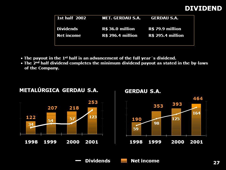 DIVIDEND 1st half 2002MET. GERDAU S.A. GERDAU S.A. Dividends R$ 36.0 million R$ 79.9 million Net income R$ 296.4 million R$ 295.4 million METALÚRGICA