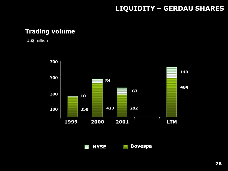 LIQUIDITY – GERDAU SHARES Trading volume NYSE Bovespa US$ million 200019992001LTM 250 10 423282 54 82 140 484 700 500 300 100 28