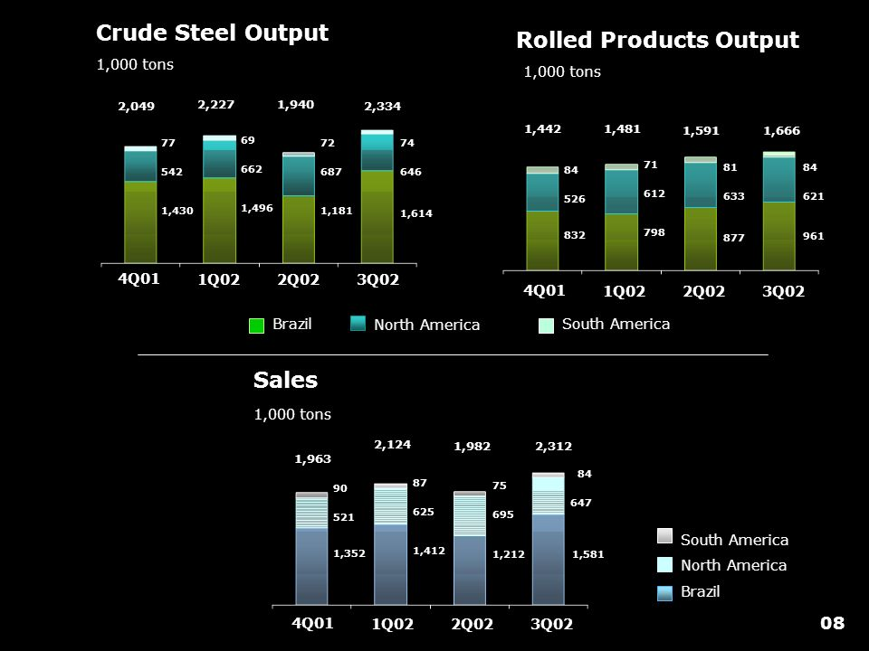Crude Steel Output 1,000 tons 4Q01 1Q022Q023Q02 1,430 542 77 1,496 662 69 1,181 687 72 1,614 646 74 2,049 2,2271,940 2,334 Rolled Products Output 1,000 tons 4Q01 1Q022Q023Q02 832 526 84 798 612 71 877 633 81 961 621 84 1,4421,481 1,5911,666 South America North America Brazil 4Q01 1Q022Q023Q02 Sales 1,000 tons 1,352 521 90 1,412 625 87 1,212 695 75 1,581 647 84 1,963 2,124 1,9822,312 South America North America Brazil 08