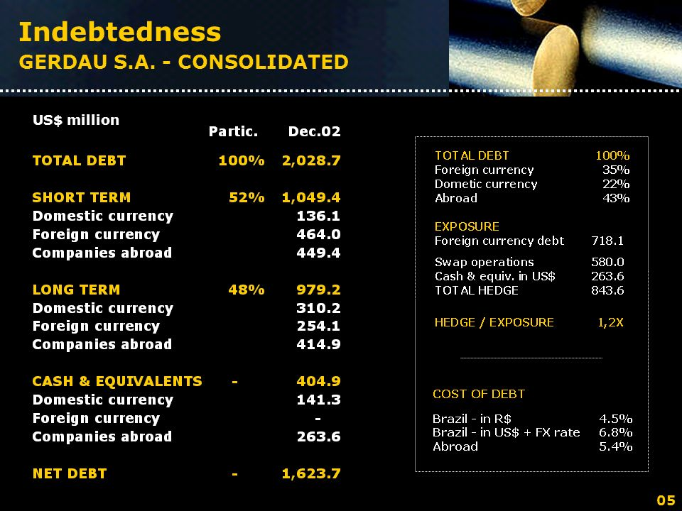 US$ million Indebtedness GERDAU S.A. - CONSOLIDATED 05