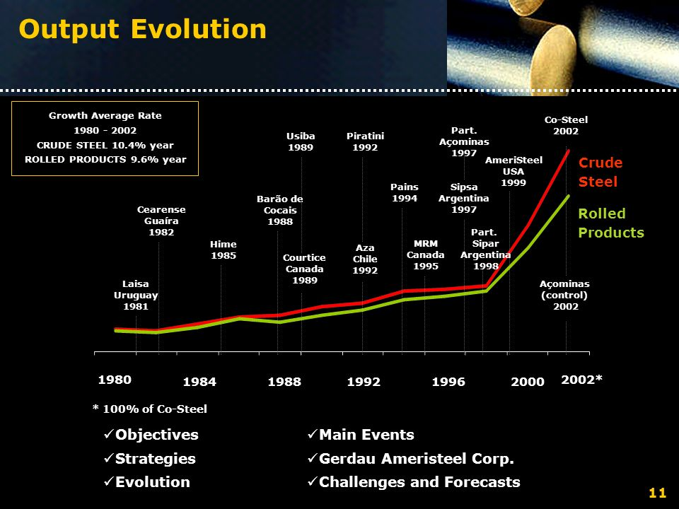 Output Evolution Objectives Strategies Evolution Main Events Gerdau Ameristeel Corp.