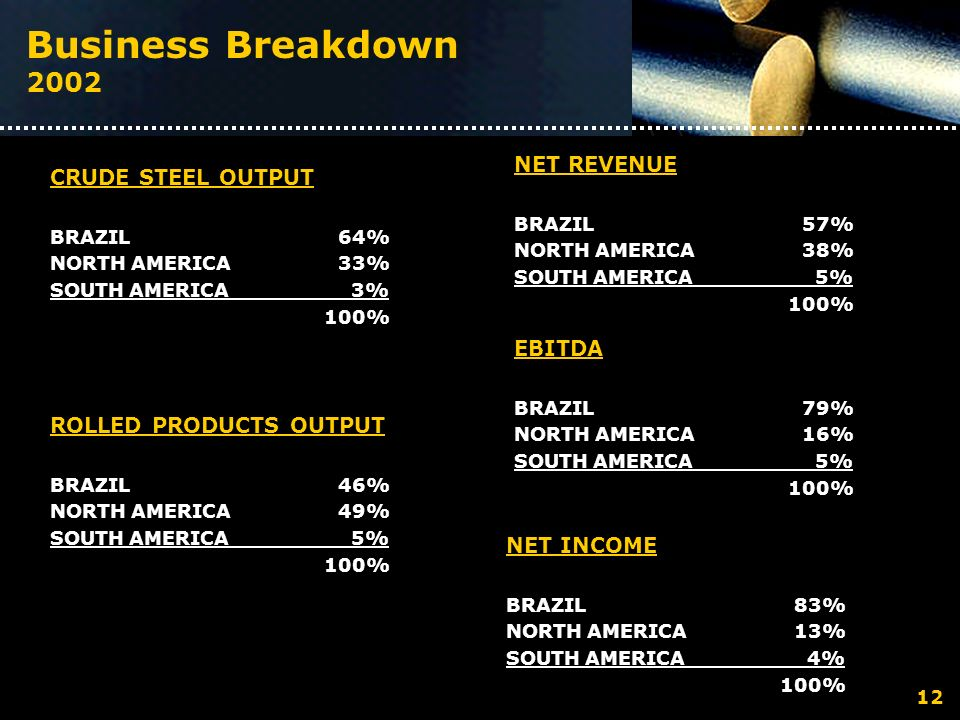Business Breakdown 2002 CRUDE STEEL OUTPUT BRAZIL 64% NORTH AMERICA 33% SOUTH AMERICA 3% 100% ROLLED PRODUCTS OUTPUT BRAZIL 46% NORTH AMERICA 49% SOUT