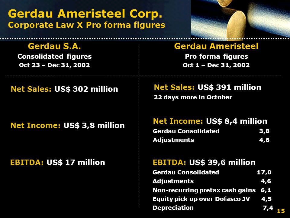 Gerdau Ameristeel Corp. Corporate Law X Pro forma figures Gerdau S.A. Consolidated figures Oct 23 – Dec 31, 2002 Gerdau Ameristeel Pro forma figures O
