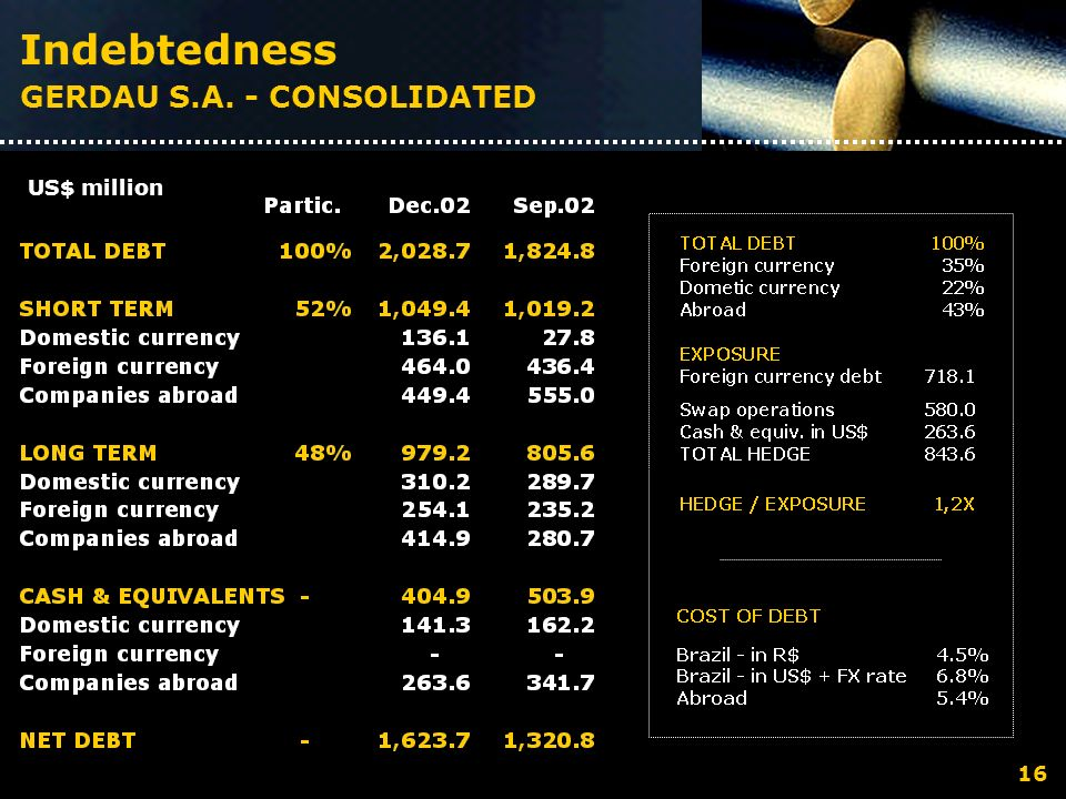 Indebtedness GERDAU S.A. - CONSOLIDATED US$ million 16