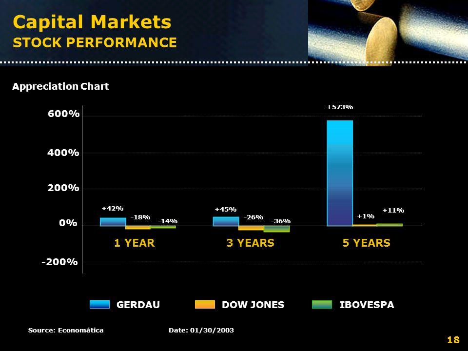 Capital Markets STOCK PERFORMANCE 600% 400% 200% 0% -200% +42% -18% -14% +45% -26% -36% +573% +1% +11% 1 YEAR3 YEARS5 YEARS GERDAUDOW JONESIBOVESPA Source: EconomáticaDate: 01/30/2003 Appreciation Chart 18
