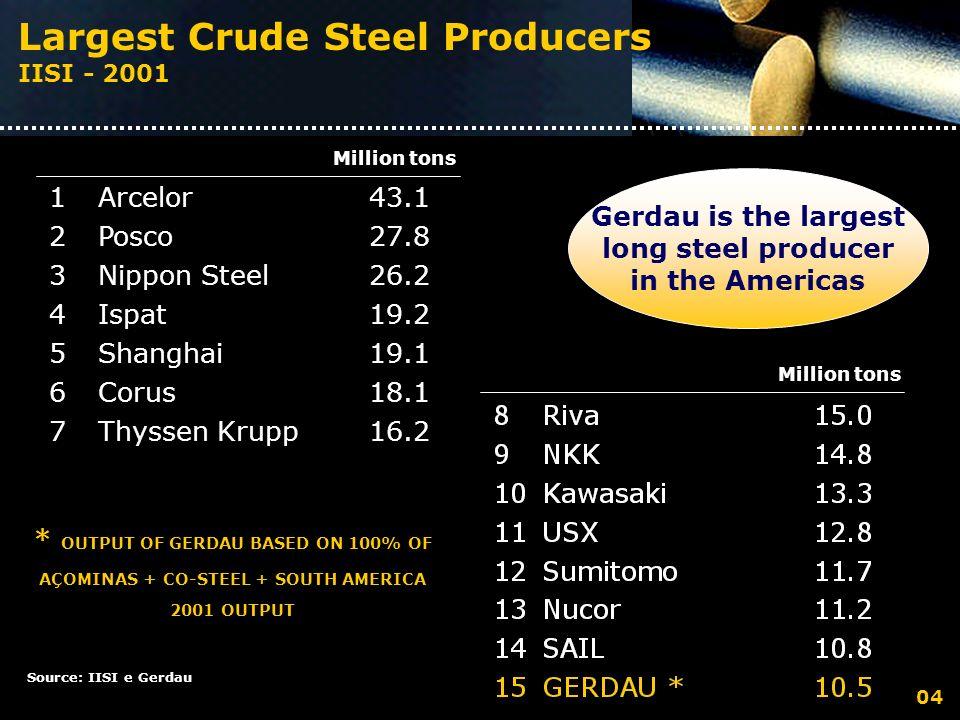 Largest Crude Steel Producers IISI - 2001 * OUTPUT OF GERDAU BASED ON 100% OF AÇOMINAS + CO-STEEL + SOUTH AMERICA 2001 OUTPUT Gerdau is the largest long steel producer in the Americas Source: IISI e Gerdau Million tons 04 1Arcelor43.1 2Posco27.8 3Nippon Steel26.2 4Ispat19.2 5Shanghai19.1 6Corus18.1 7Thyssen Krupp16.2