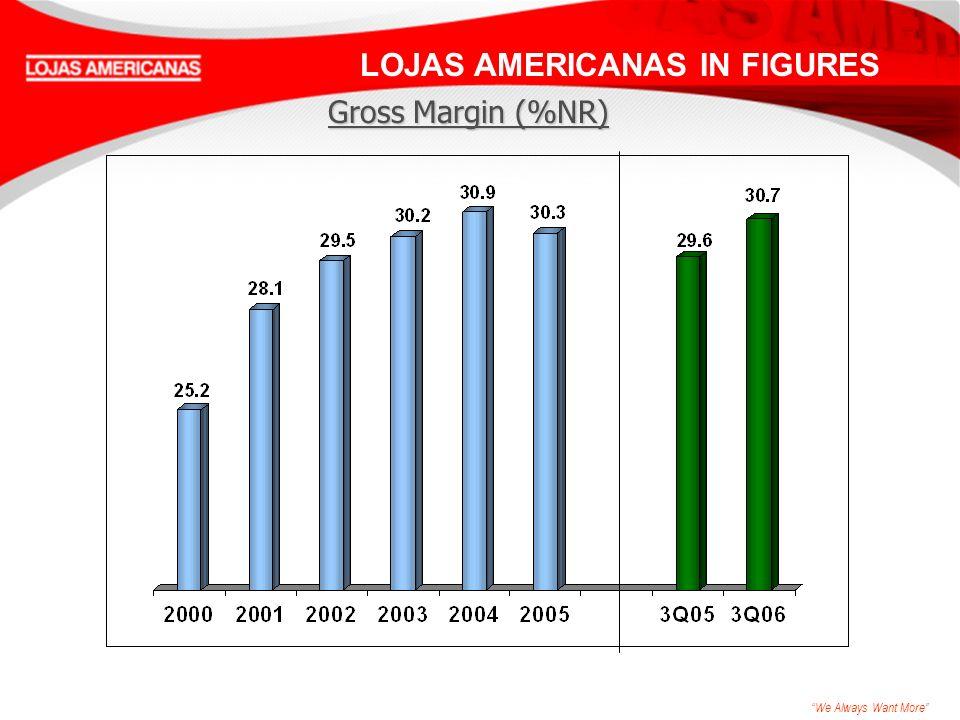 We Always Want More LOJAS AMERICANAS IN FIGURES Gross Margin (%NR)