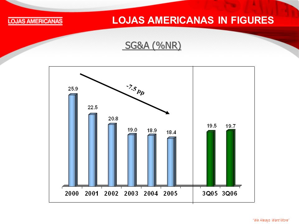 We Always Want More LOJAS AMERICANAS IN FIGURES -7.5 pp SG&A (%NR) SG&A (%NR)