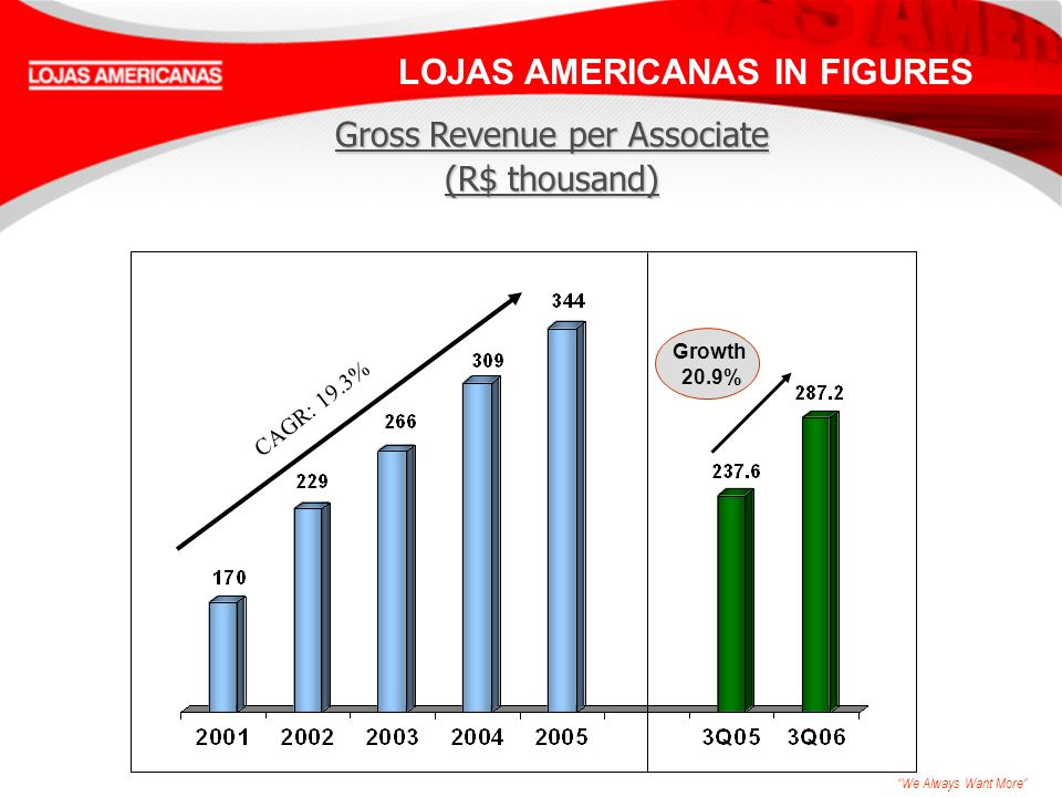 We Always Want More CAGR: 19.3% LOJAS AMERICANAS IN FIGURES Gross Revenue per Associate (R$ thousand) Growth 20.9%