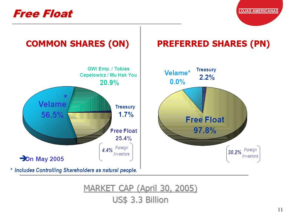 11 11 Velame 56.5% GWI Emp.