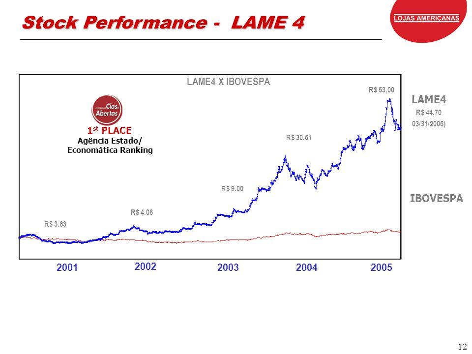 12 12 LAME4 X IBOVESPA 2001 2002 20032004 LAME4 R$ 44,70 03/31/2005) IBOVESPA Agência Estado/ Economática Ranking 1 st PLACE R$ 3.63 R$ 4.06 R$ 9.00 R$ 30.51 Stock Performance - LAME 4 2005 R$ 53,00