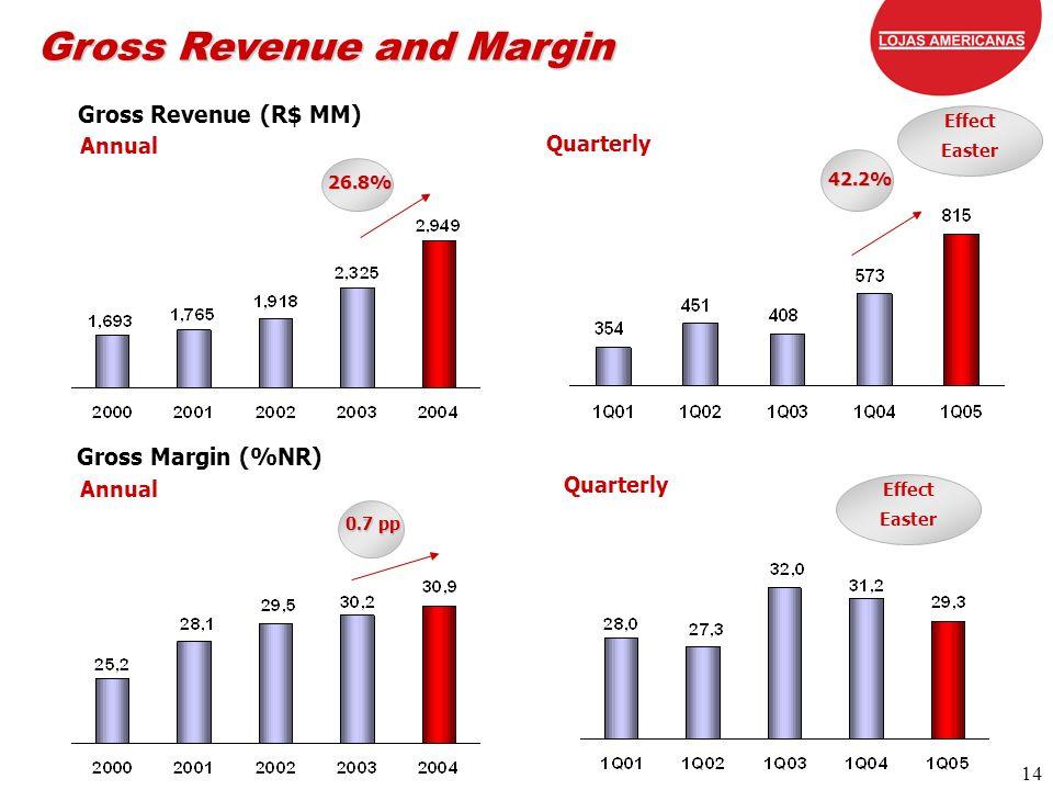 14 14 Gross Revenue (R$ MM) Gross Margin (%NR) Annual Gross Revenue and Margin Quarterly 26.8% 42.2% 0.7 pp Quarterly Effect Easter Effect Easter