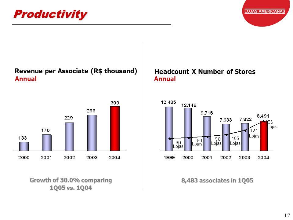 17 17 Annual Lojas 105 Lojas Growth of 30.0% comparing 1Q05 vs.