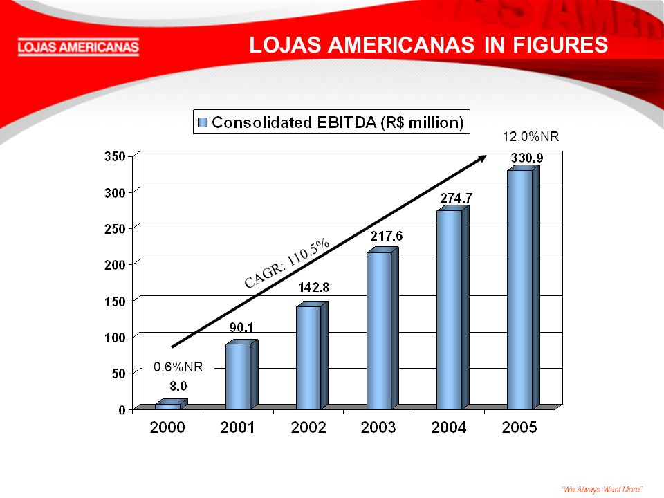 We Always Want More CAGR: 110.5% LOJAS AMERICANAS IN FIGURES 0.6%NR 12.0%NR
