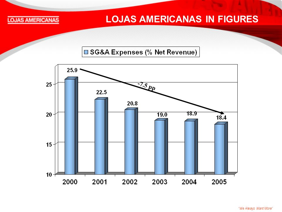 We Always Want More LOJAS AMERICANAS IN FIGURES -7.5 pp