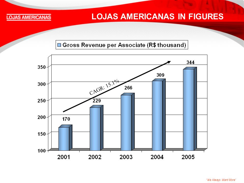 We Always Want More CAGR: 15.1% LOJAS AMERICANAS IN FIGURES