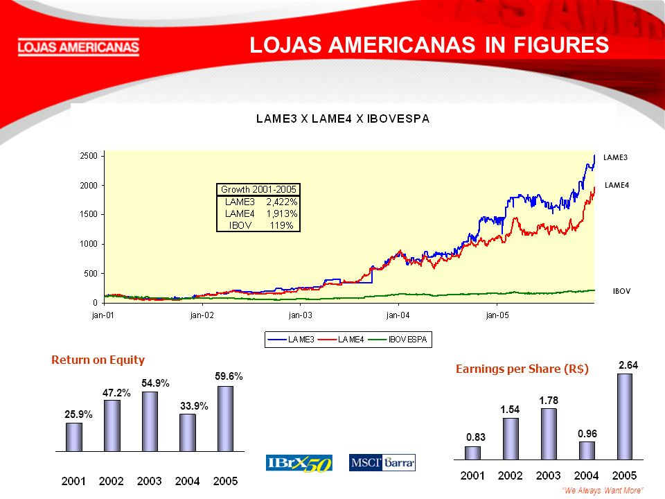 We Always Want More LAME3 LAME4 IBOV Return on Equity 47.2% 25.9% 59.6% Earnings per Share (R$) 54.9% 33.9% 1.54 0.83 2.64 1.78 0.96 LOJAS AMERICANAS IN FIGURES