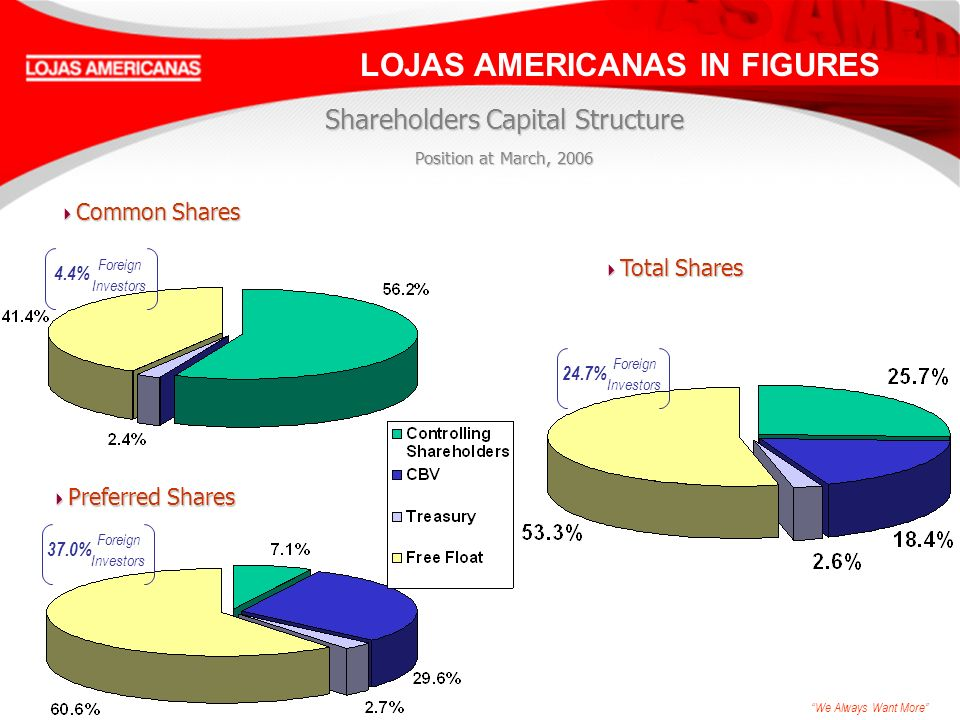 We Always Want More Shareholders Capital Structure Position at March, 2006 Common Shares Common Shares Preferred Shares Preferred Shares Total Shares Total Shares Foreign Investors 4.4% Foreign Investors 37.0% Foreign Investors 24.7% LOJAS AMERICANAS IN FIGURES