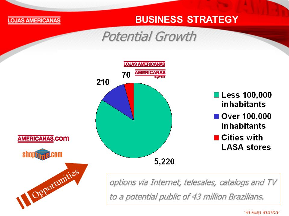 We Always Want More options via Internet, telesales, catalogs and TV to a potential public of 43 million Brazilians. Opportunities BUSINESS STRATEGY P