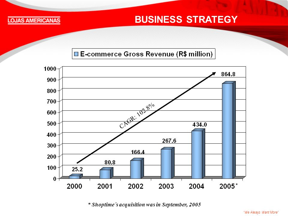 We Always Want More * Shoptime´s acquisition was in September, 2005 CAGR: 102.8% * BUSINESS STRATEGY