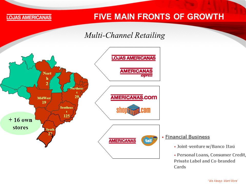 We Always Want More w Financial Business w Joint-venture w/Banco Itaú w Personal Loans, Consumer Credit, Private Label and Co-branded Cards Multi-Channel Retailing + 16 own stores FIVE MAIN FRONTS OF GROWTH Nort h 2 MidWest 19 South 27 Southeas t 125 Northeas t 29