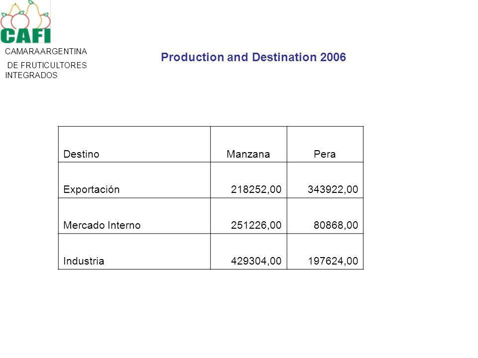 CAMARA ARGENTINA DE FRUTICULTORES INTEGRADOS DestinoManzanaPera Exportación218252,00343922,00 Mercado Interno251226,0080868,00 Industria429304,00197624,00 Production and Destination 2006