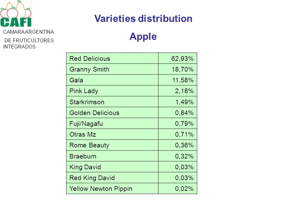 CAMARA ARGENTINA DE FRUTICULTORES INTEGRADOS Varieties distribution Apple Red Delicious62,93% Granny Smith18,70% Gala11,58% Pink Lady2,18% Starkrimson