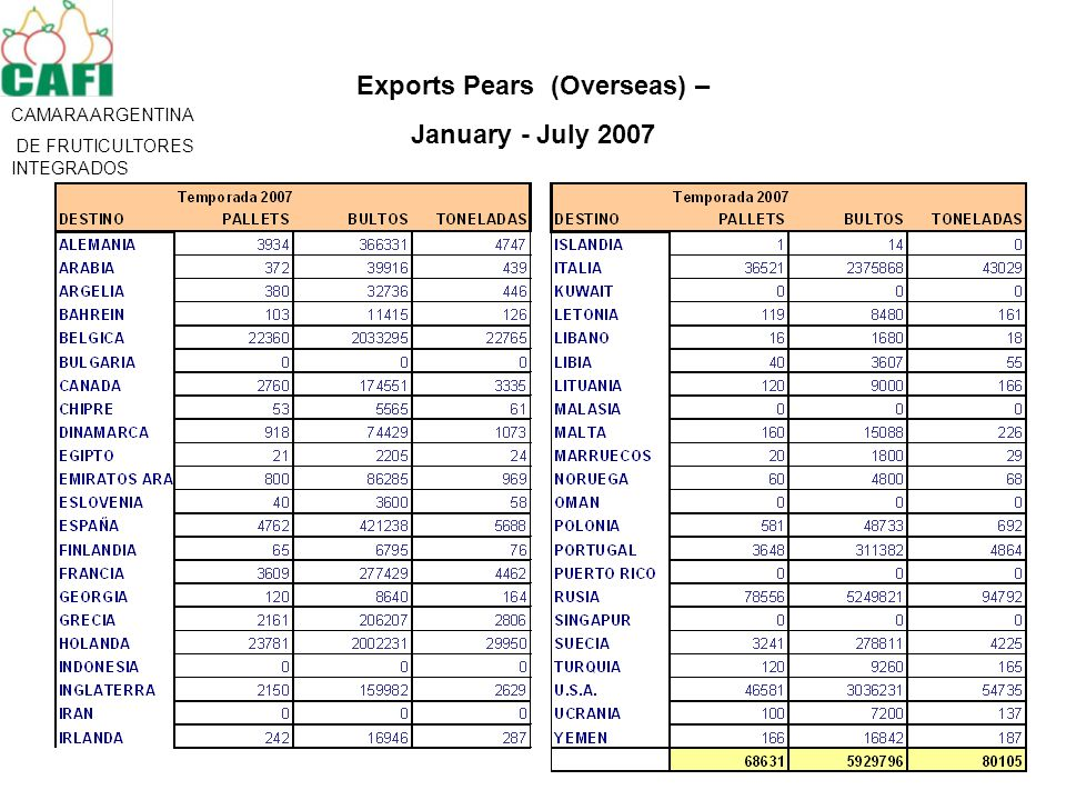 CAMARA ARGENTINA DE FRUTICULTORES INTEGRADOS Exports Pears (Overseas) – January - July 2007