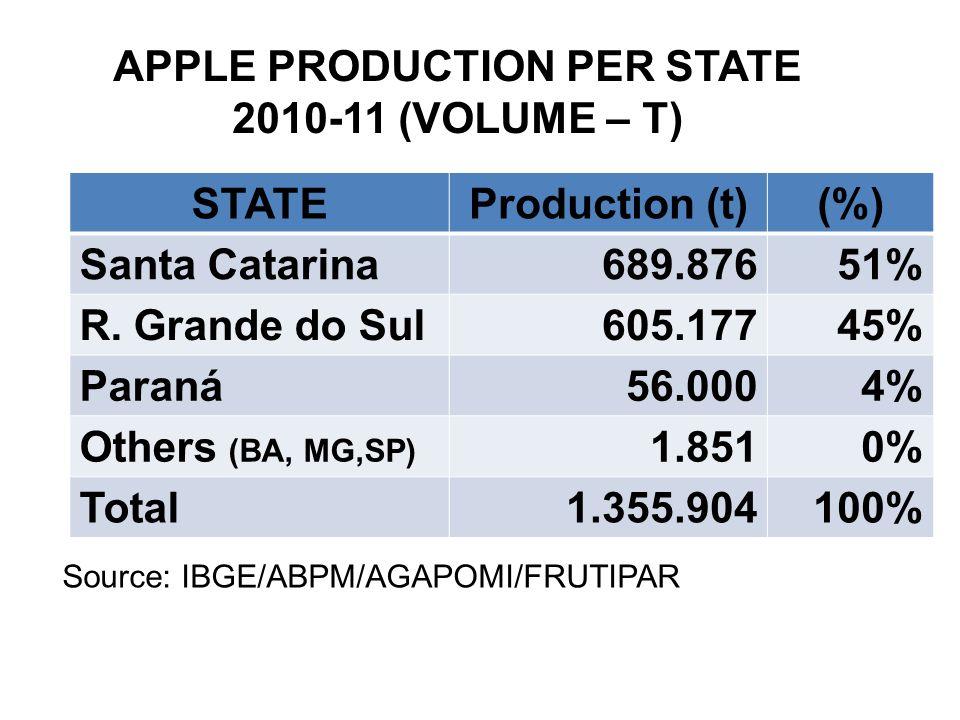 STATEProduction (t)(%) Santa Catarina689.87651% R.