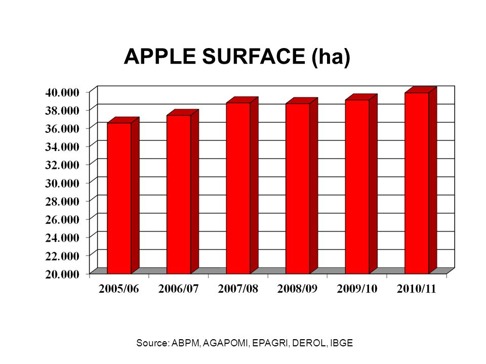 APPLE SURFACE (ha) Source: ABPM, AGAPOMI, EPAGRI, DEROL, IBGE