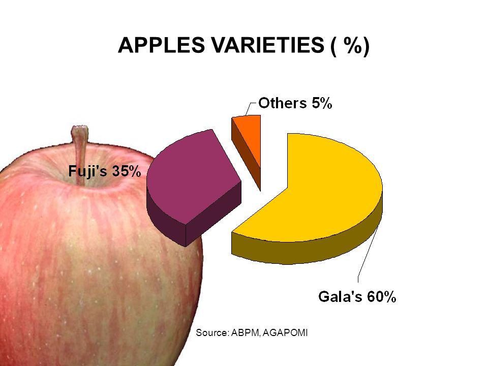 APPLES VARIETIES ( %) Source: ABPM, AGAPOMI