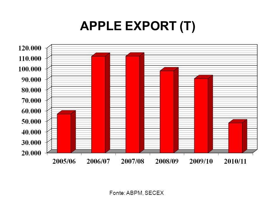 APPLE EXPORT (T) Fonte: ABPM, SECEX