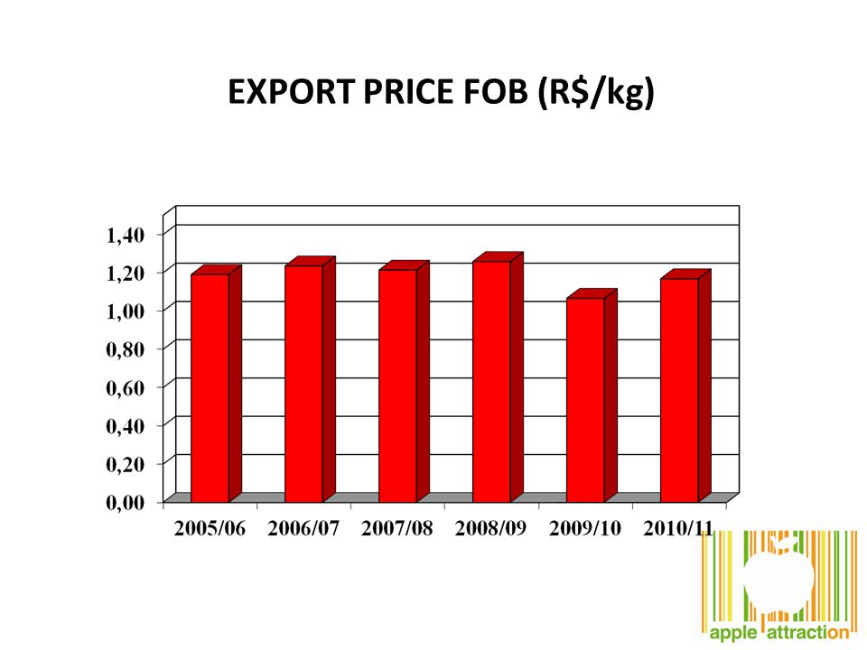 EXPORT PRICE FOB (R$/kg)