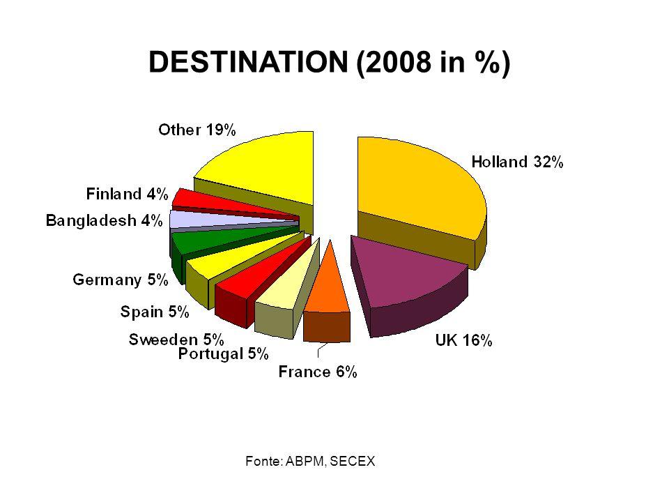 Fonte: ABPM, SECEX DESTINATION (2008 in %)