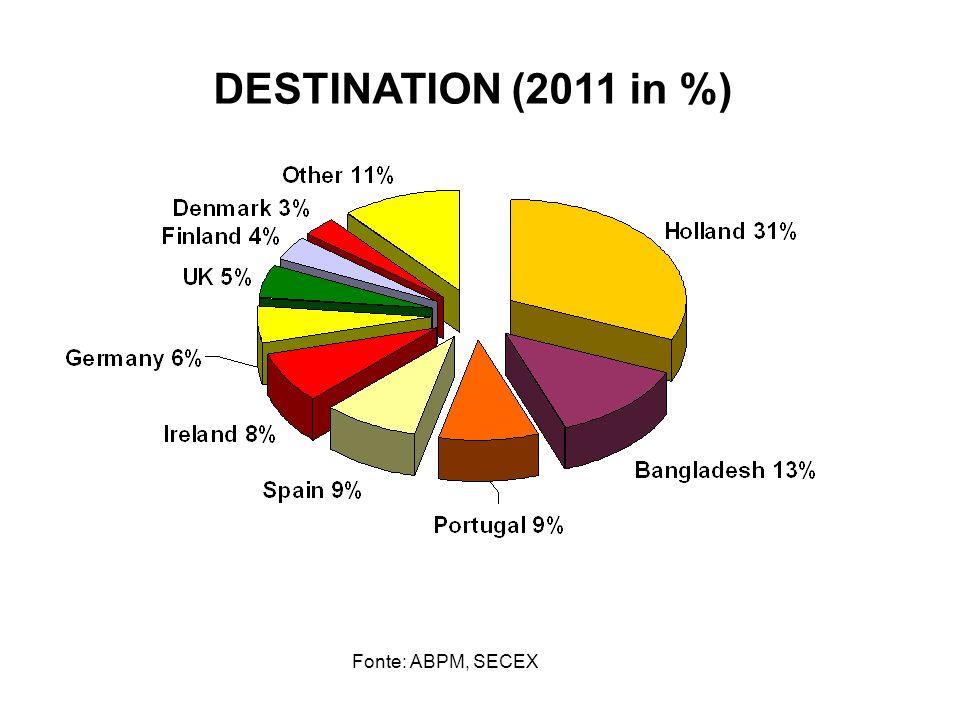 Fonte: ABPM, SECEX DESTINATION (2011 in %)