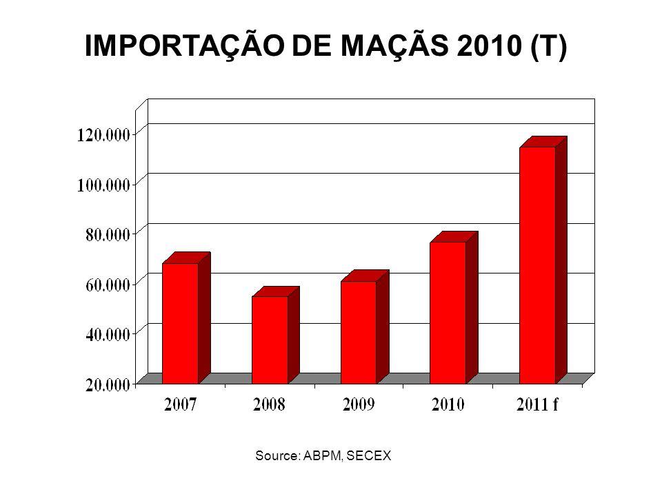 Source: ABPM, SECEX IMPORTAÇÃO DE MAÇÃS 2010 (T)