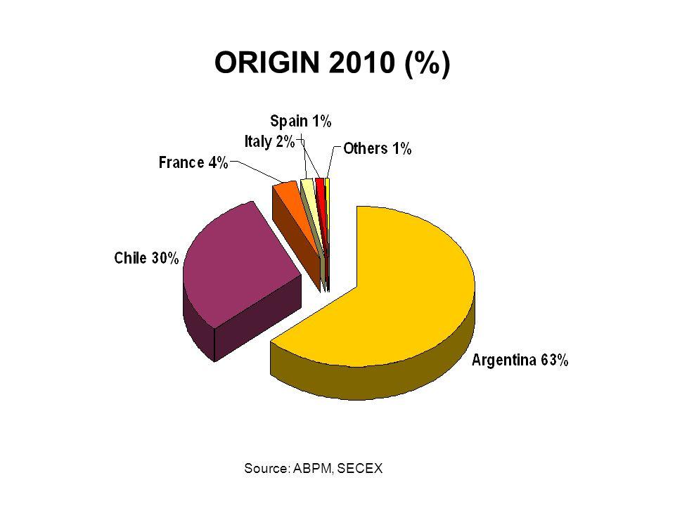 ORIGIN 2010 (%) Source: ABPM, SECEX