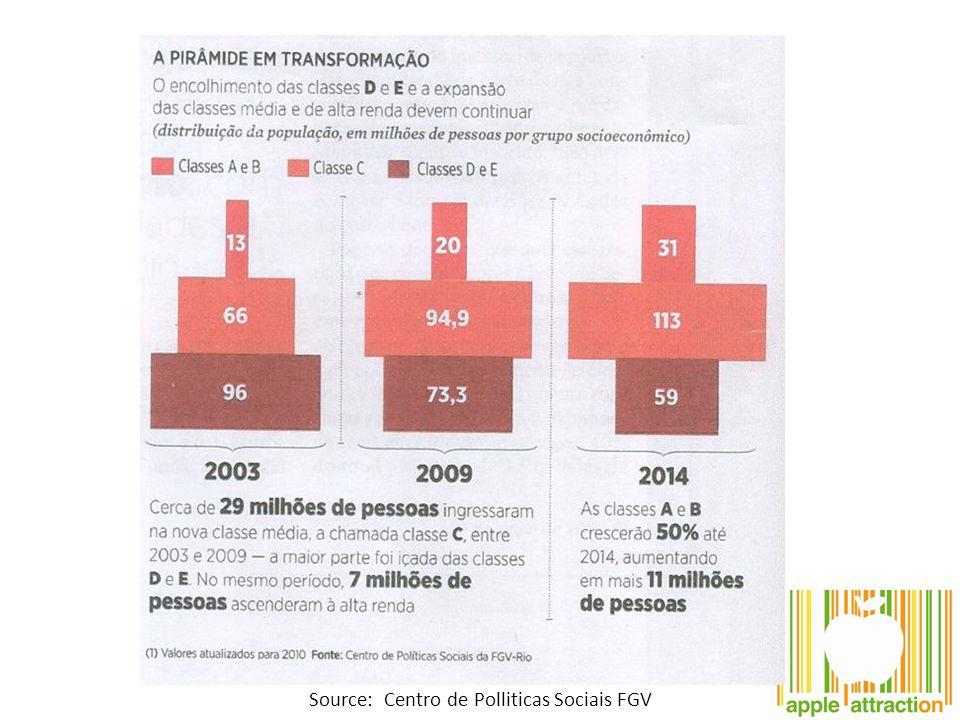Source: Centro de Polliticas Sociais FGV